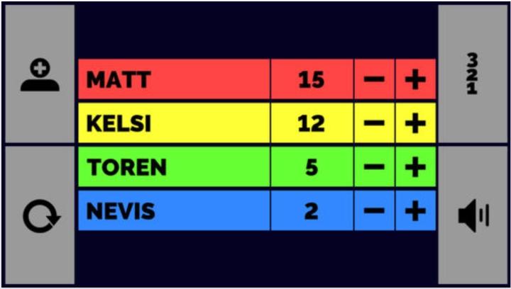 scoreboard users